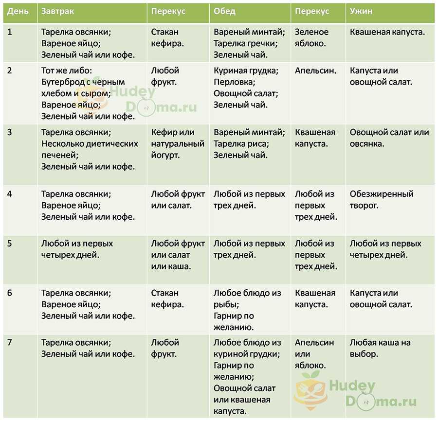 Диетическое питание: меню на неделю