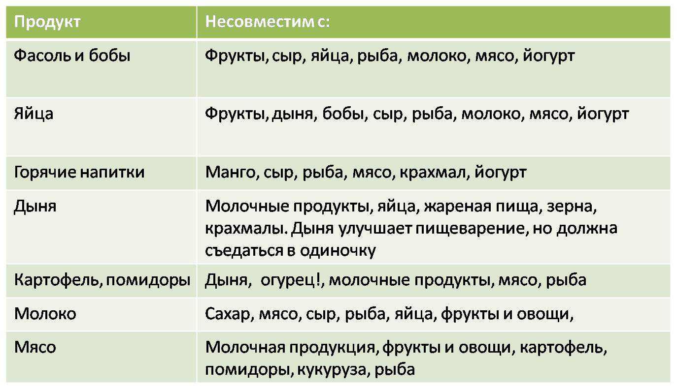 Таблица несовместимости продуктов