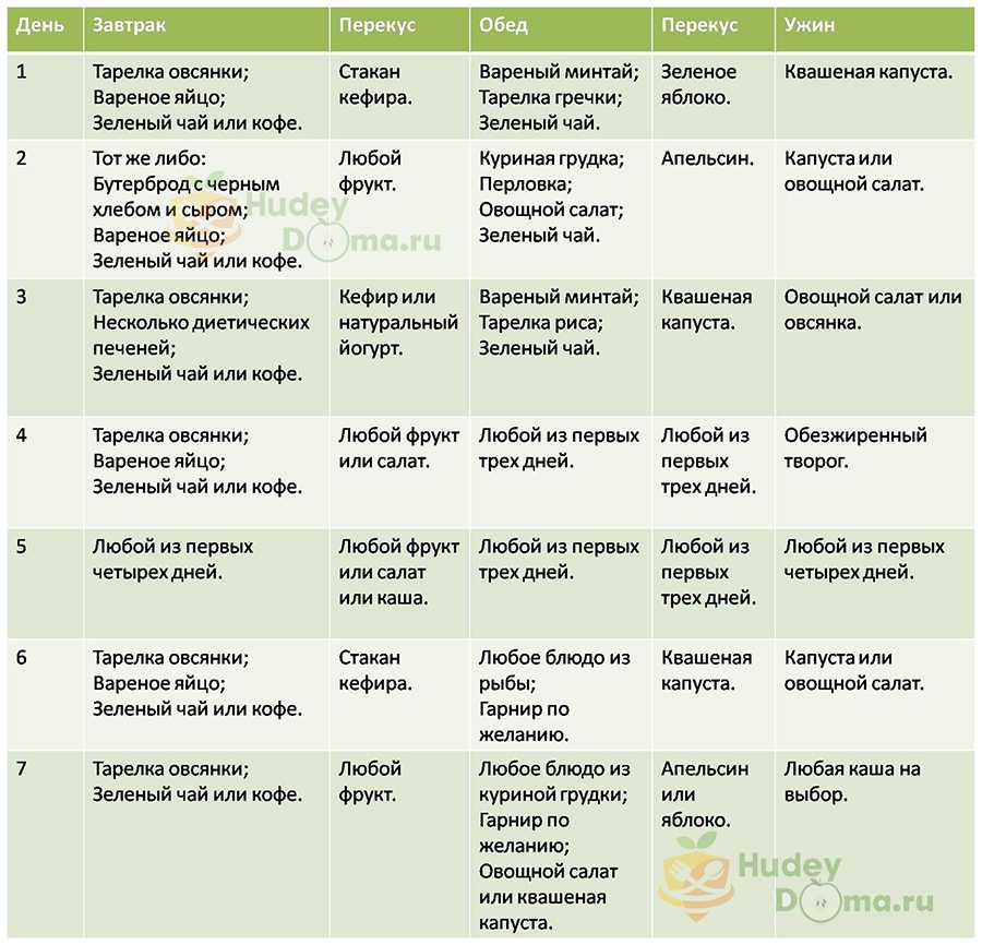 Таблица: меню дробного питания на месяц