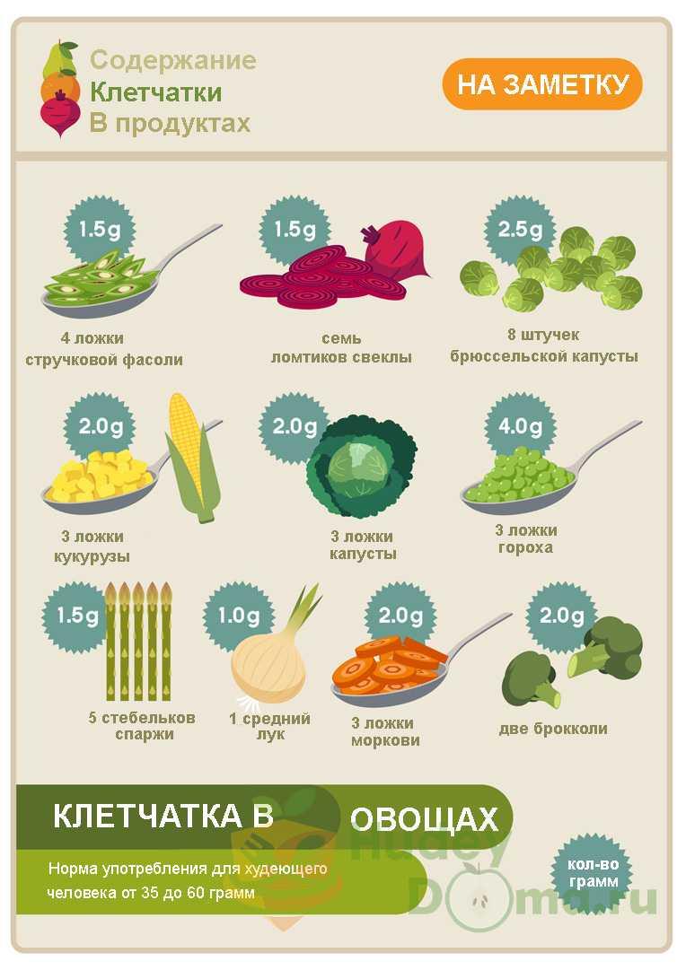 Клетчатка для похудения: наличие в продуктах