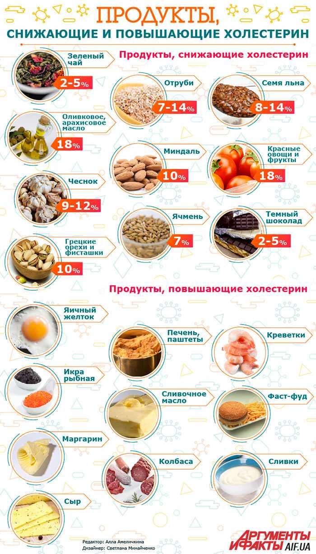 Продукты с холестерином и без холестерина