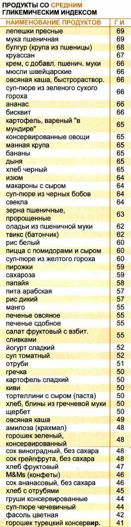 Таблица 2: продукты со средним гликемическим индексом