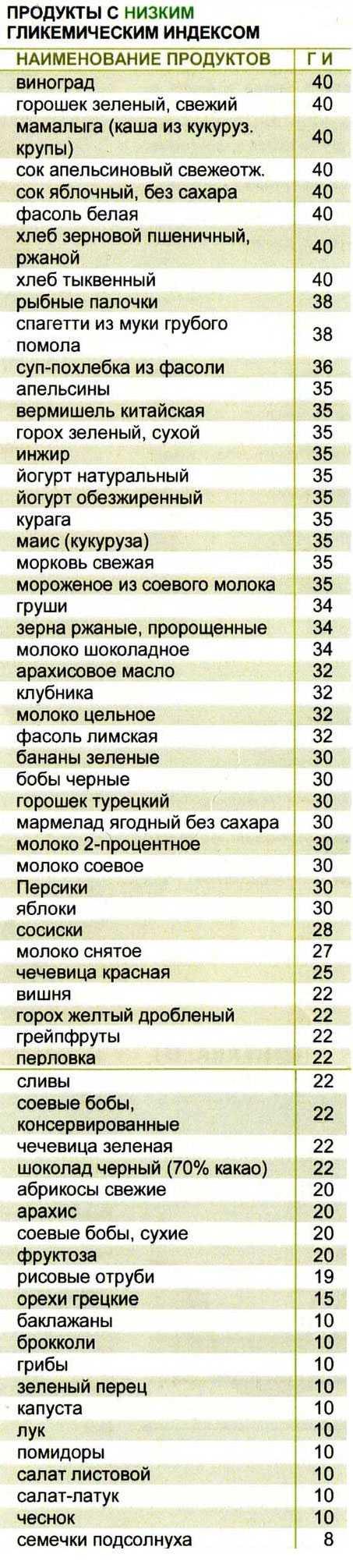 Таблица 3: продукты с низким гликемическим индексом