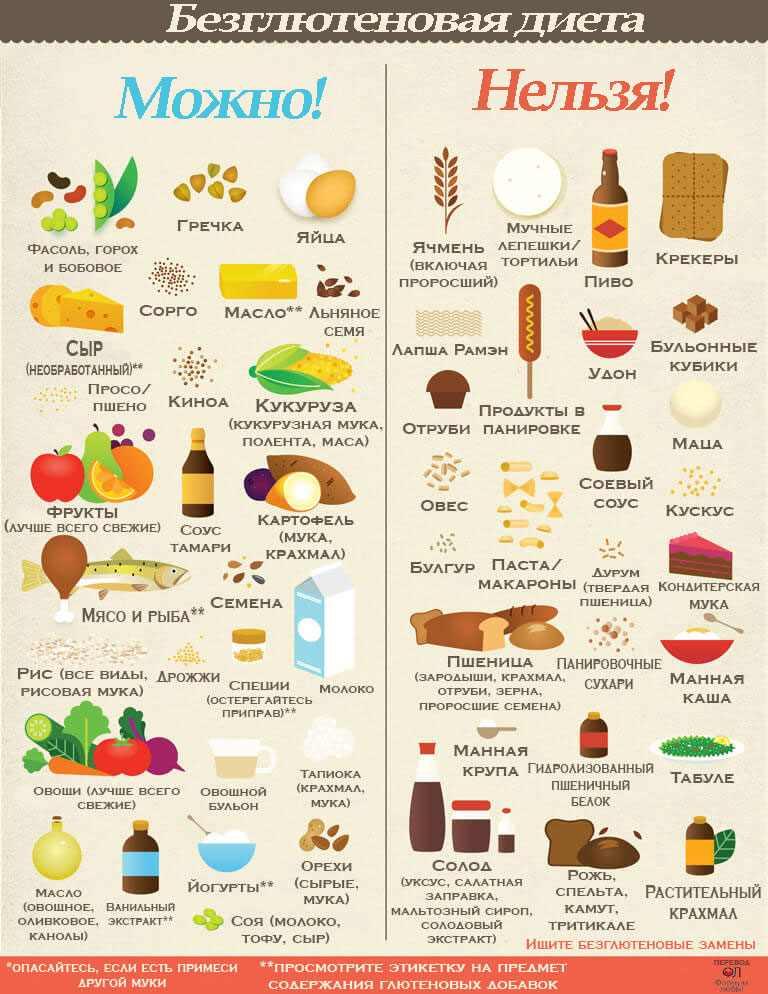 Список продуктов не вызывающих аллергии для безглютеновой диеты